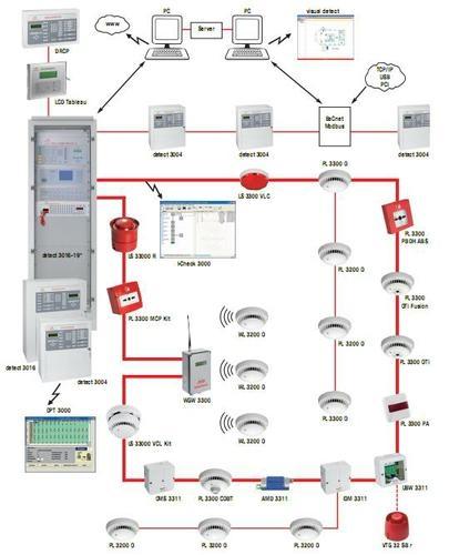 Hệ thống báo cháy Detectomat