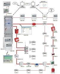 nguyên lý hệ thống báo cháy địa chỉ thông minh